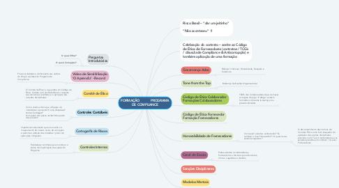 Mind Map: FORMAÇÃO           PROGRAMA DE COMPLIANCE