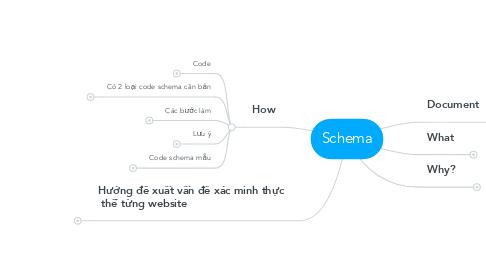 Mind Map: Schema