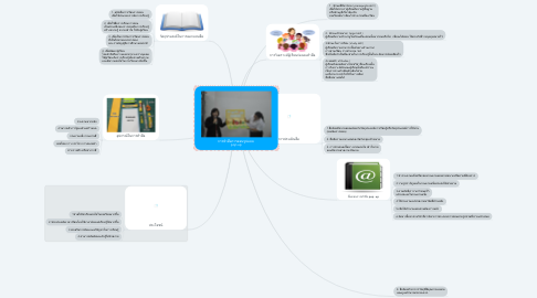 Mind Map: การทำสื่อการสอนรูปแบบ  pop up