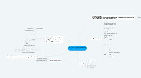 Mind Map: ความรู้พื้นฐานในการสร้างนวัตกรรม  จิ๊กซอปริศนา