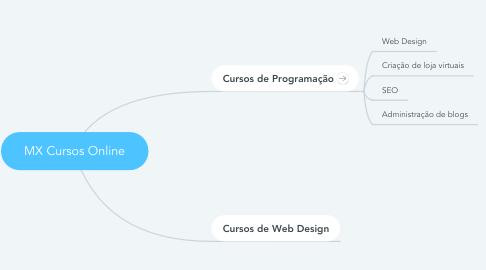 Mind Map: MX Cursos Online