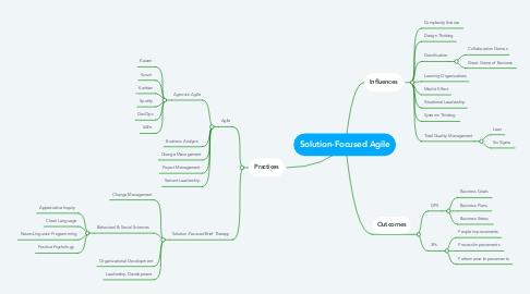 Mind Map: Solution-Focused Agile