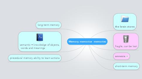 Mind Map: Memory memorise  memories
