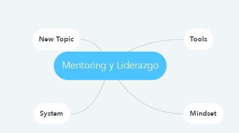 Mind Map: Acceleration Success