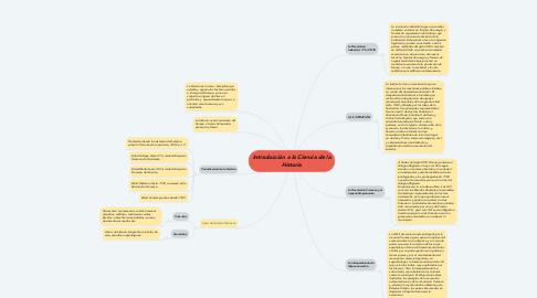 Mind Map: Introducción a la Ciencia de la Historia