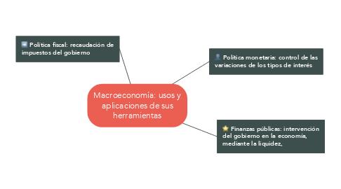 Mind Map: Macroeconomía: usos y aplicaciones de sus herramientas