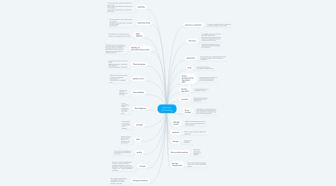 Mind Map: pharmacy terminology