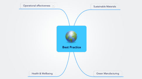 Mind Map: Best Practice