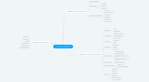 Mind Map: การประสานงานกับแผนกต่างๆ