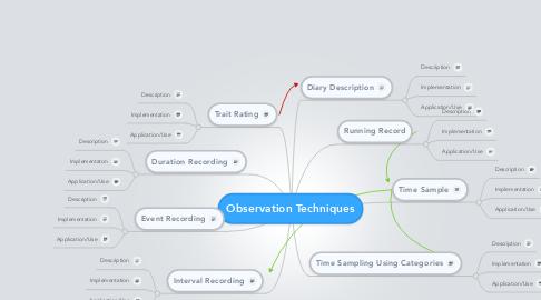 Mind Map: Observation Techniques
