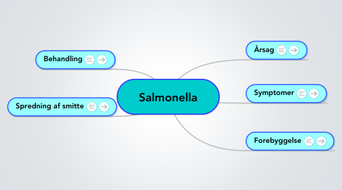 Mind Map: Salmonella