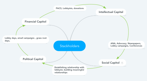 Mind Map: Stackholders