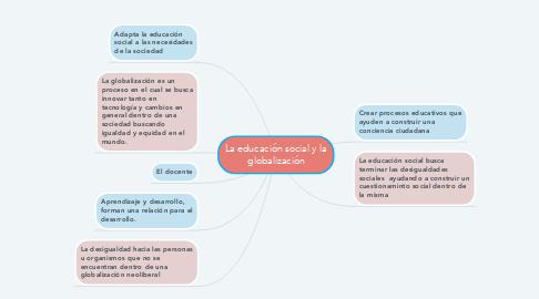Mind Map: La educación social y la globalización