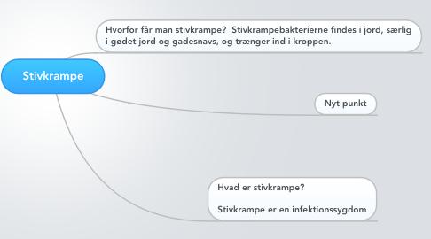 Mind Map: Stivkrampe