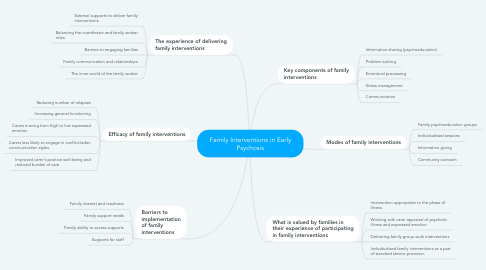 Mind Map: Family Interventions in Early Psychosis