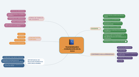 Mind Map: TELESEMINARIO: COMUNICIÓN EN EL AULA