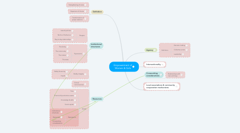 Mind Map: Empowerment of Women & Girls