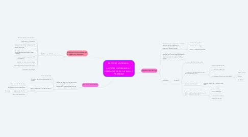 Mind Map: ESPACIO VIVIENDA      ACCIÓN  INTEGRADA 1: CUIDADO PARA LA SALUD FAMILIAR
