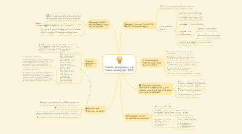 Mind Map: Modelos pedagógicos y el Modelo pedagógico SENA.