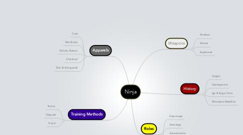 Mind Map: Ninja