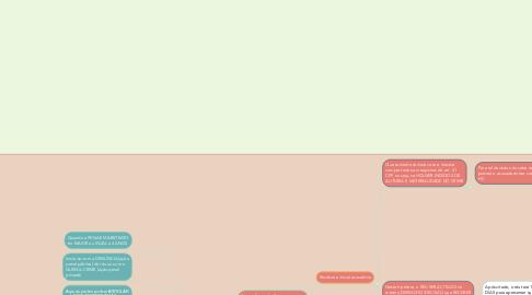 Mind Map: Processo Penal - Rito Ordinário e Sumário