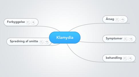 Mind Map: Klamydia