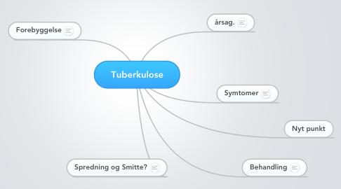 Mind Map: Tuberkulose