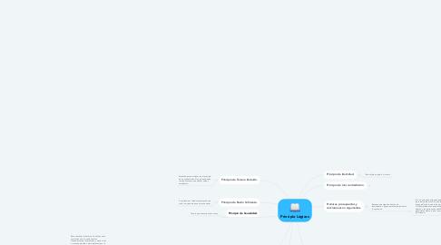 Mind Map: Principio Lógicos
