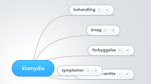 Mind Map: klamydia