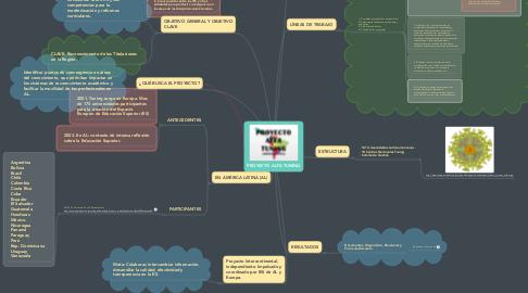Mind Map: PROYECTO ALFA TUNING
