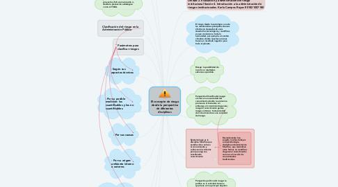 Mind Map: Presupuesto basado en resultados y la rendición de cuentas