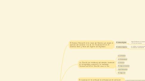 Mind Map: Derecho Mercantil