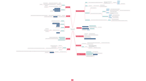 Mind Map: Equinococosis (hidatidosis)