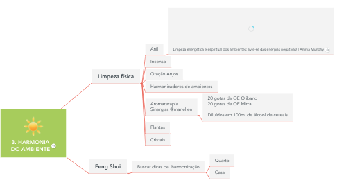 Mind Map: 3. HARMONIA DO AMBIENTE