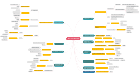 Mind Map: WHAT TO USE WHEN?