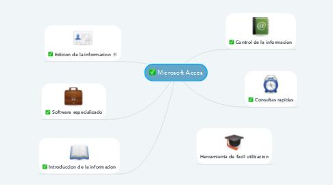 Mind Map: Microsoft Acces