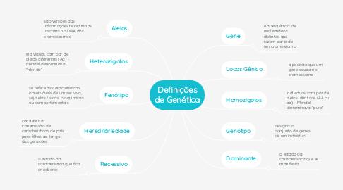 Mind Map: Definições de Genética