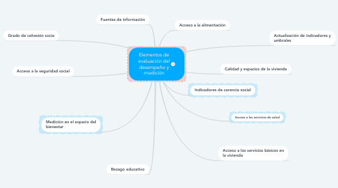 Mind Map: Elementos de evaluación del desempeño y medición
