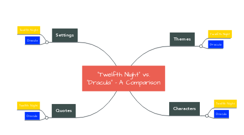 "Mind Map: ""Twelfth Night"" vs. ""Dracula"" - A Comparison"