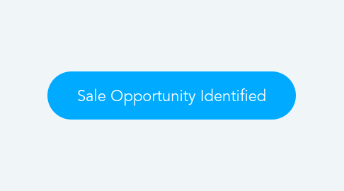 Mind Map: Sale Opportunity Identified