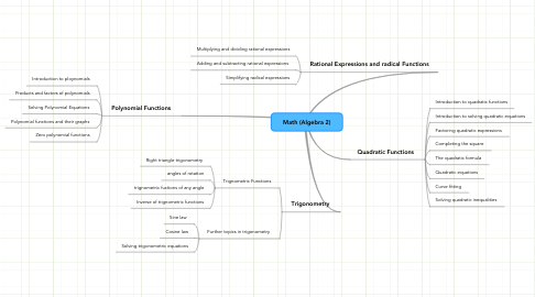 Mind Map: Math (Algebra 2)