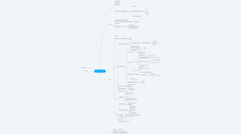 Mind Map: Step by Step Guide