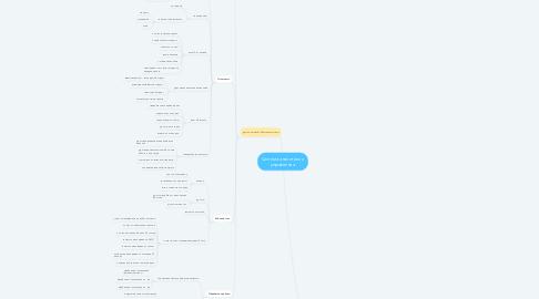 Mind Map: Система аналитики и управления