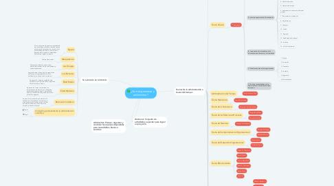 Mind Map: ¿Qué es gestionar y administrar?