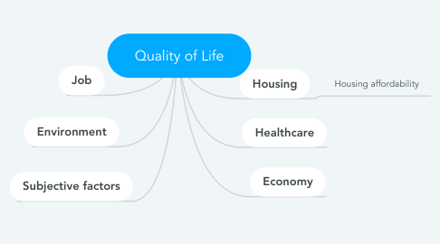 Mind Map: Quality of Life