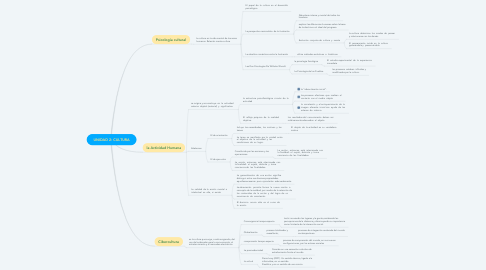 Mind Map: UNIDAD 2: CULTURA