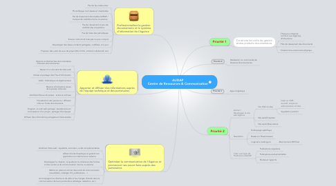 Mind Map: AUDAP Centre de Ressources & Communication