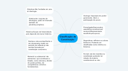 Mind Map: Classificação da Constituição