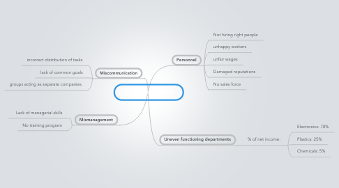 Mind Map: The Wallace Group