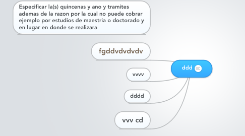 Mind Map: ddd